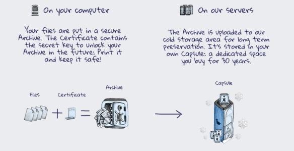 Longaccess_das Prinzip