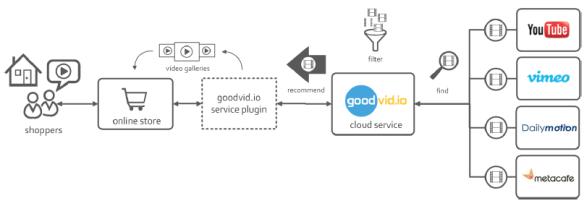 Integration von goodvidio