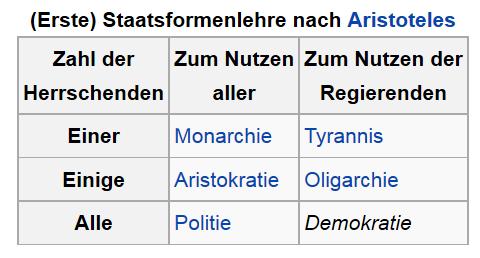 Staatsformen nach Aristoteles (Quelle: Wikipedia)