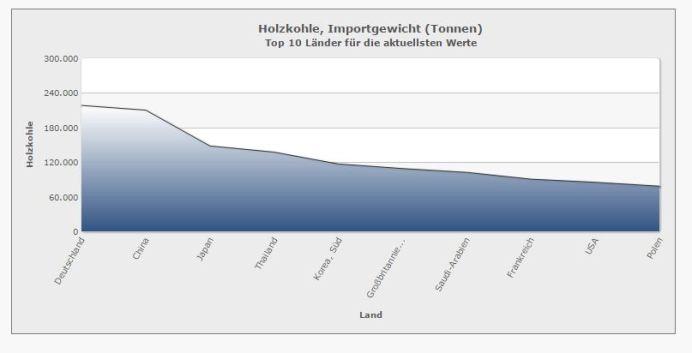 Holzkohle-Import-Statistik