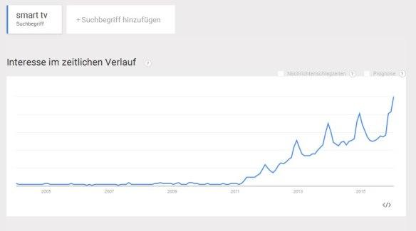 SmartTV-Trend